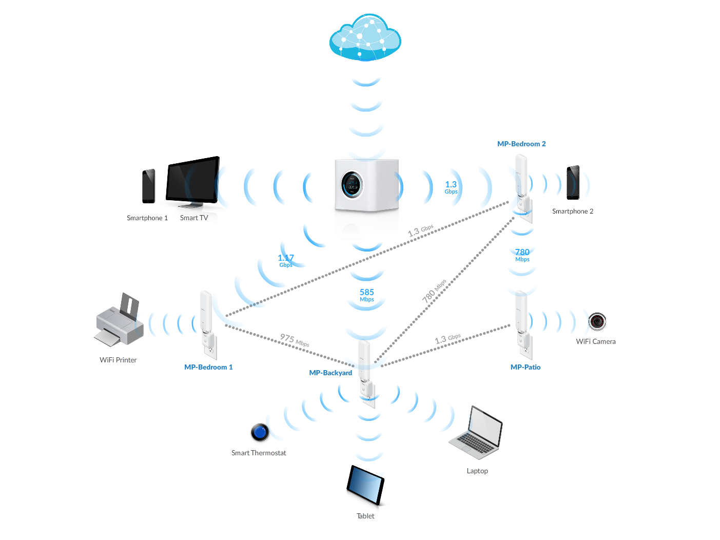 What Is Home Wi Fi Mesh Technology Amplifi Ubiquiti Wiring Diagram Static Image 02